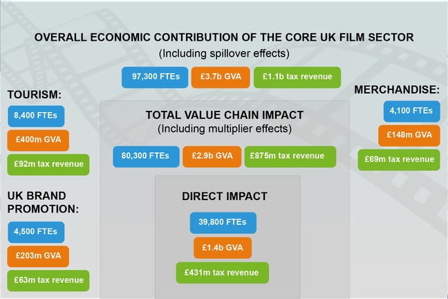 The image demonstrates the overall economic impact of the core UK film sector, the total value chain impact and the direct impacts