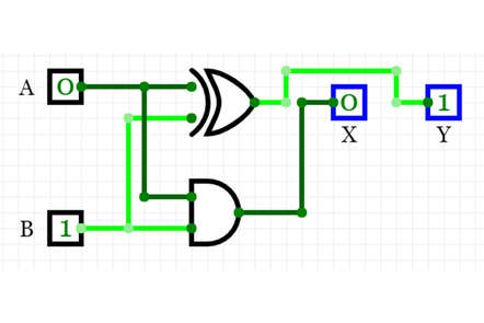 An illustration of using logic gates to perform mathematical calculations