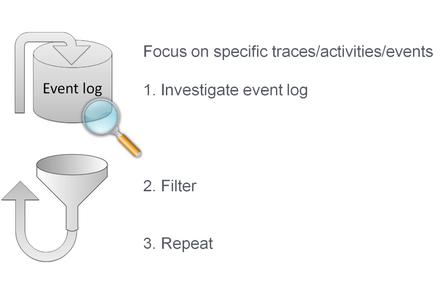 Global filtering steps.