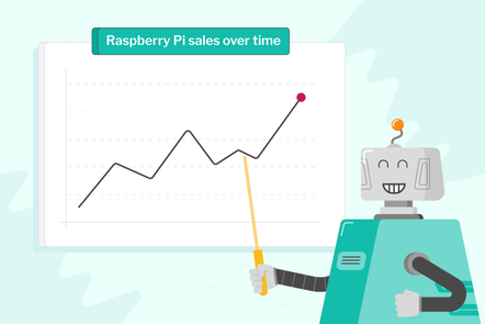 A robot pointing at a graph of Raspberry Pi sales over time