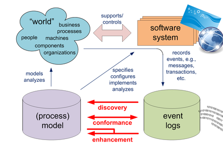 Process mining closes the gap between event data and process models.
