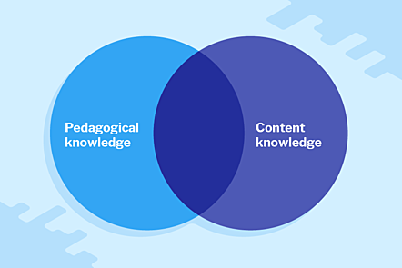 image of blank Venn diagram with labels 'Pedagogical knowldge' and 'Content knowledge'