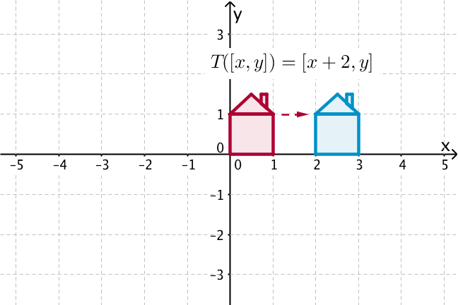 Graph showing a small house that has been translated to the right by 2 units
