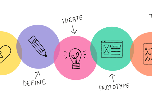 the five phases of Design Thinking Empathise, Define, Ideate, Prototype and Test