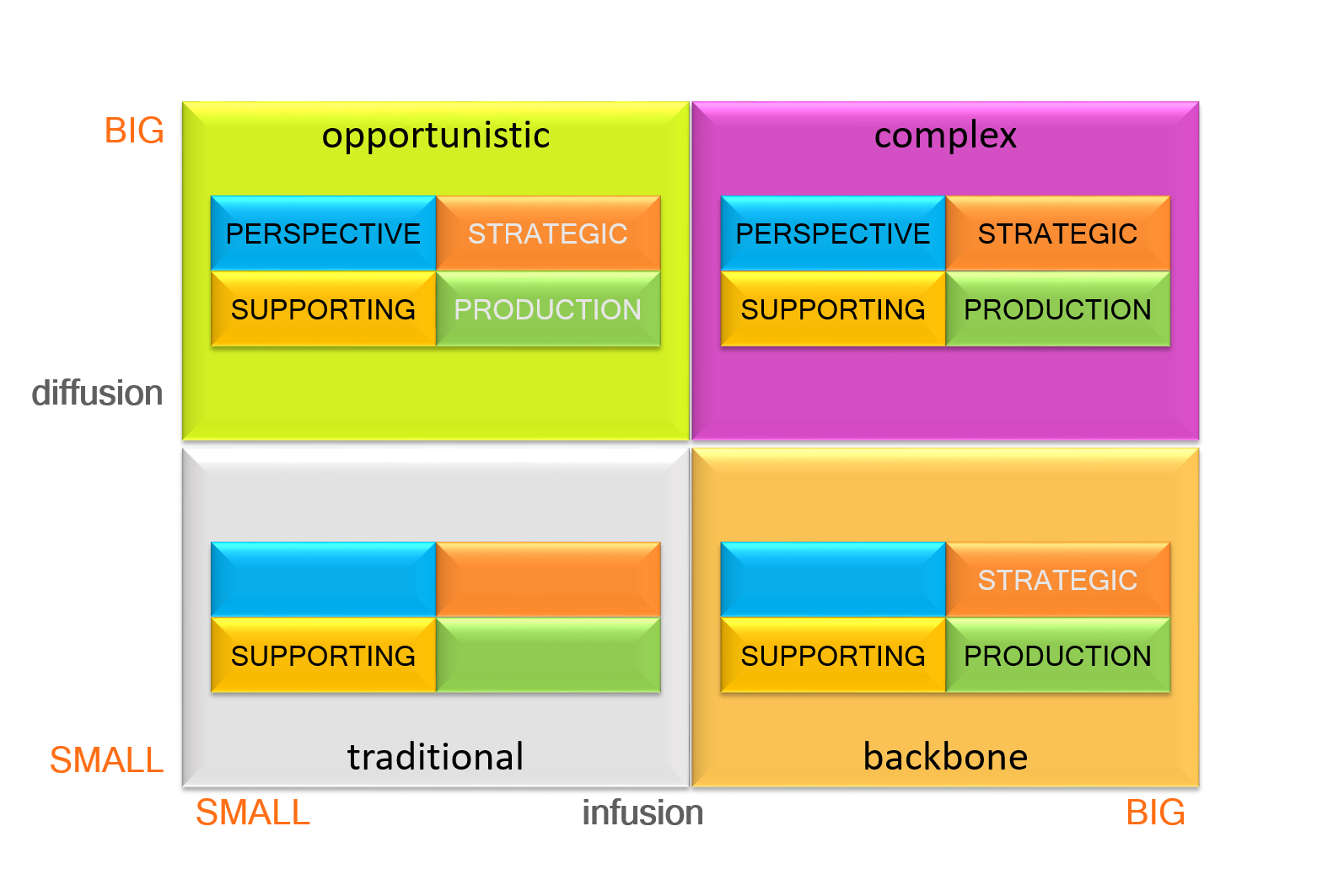 Diagram showing the four typologies of IS/ICT. These are, opportunistic, complex, traditional and backbone
