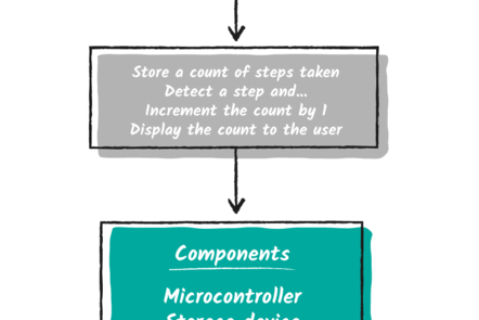 Box diagram for a step counter