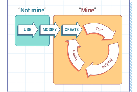 "Use-Modify-Create model, demonstrating how the Modify step starts to take the student's relationship to the code from ""Not mine"" to ""Mine"""