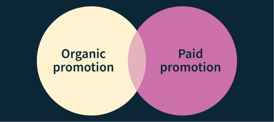 Venn diagram showing cross over with organic vs paid promotion
