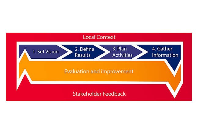Planning cycle with evaluation and improvement at the centre and local context surrounding