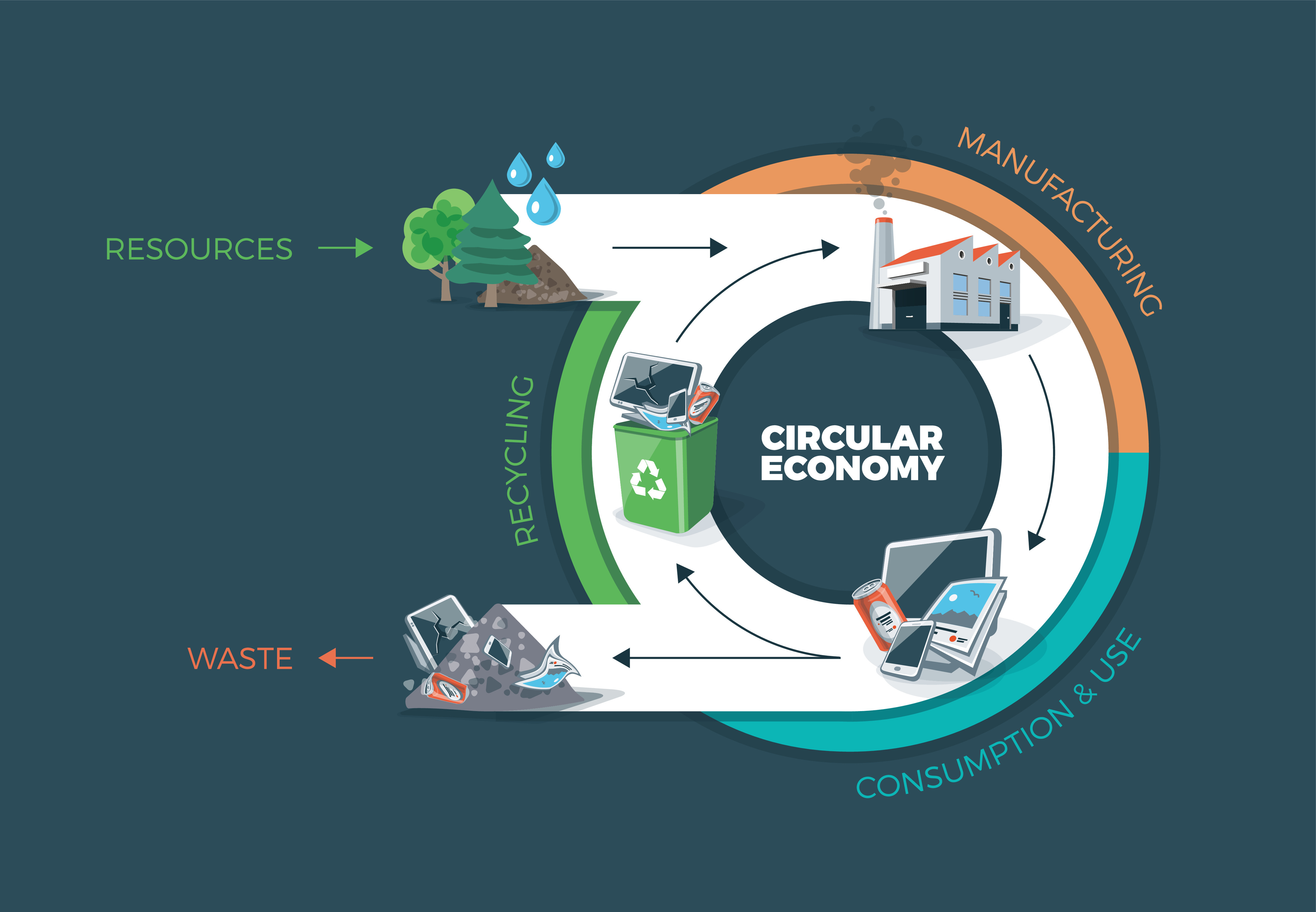 Circular economy model: Resources, Manufacturing, Recycling.
