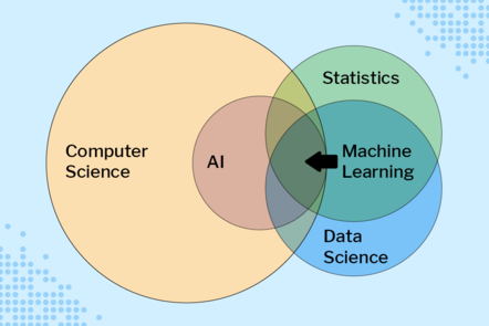 A Venn diagram showing Computer Science as one big circle, that contains within it Artificial Intelligence in a small circle. Two other circles, one for Statistics and another for Data Science overlap and Machine Learning is in the middle