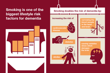 Poster highlighting risks of smoking and developing dementia