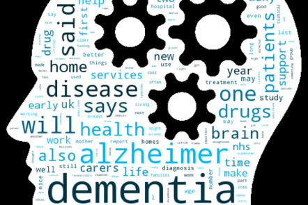 Image of different words associated with dementia inside the silhouette of a head