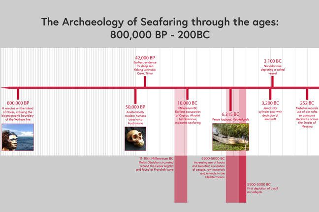 The timeline from 800,000 BP - 200 BC