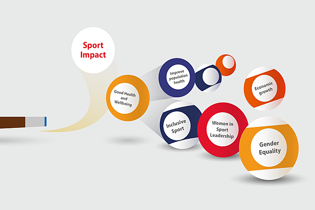 A billiard break representing sport impacting intended targets (Good Health and Wellbeing) with Knock on effects for other SDGS, for example for Inclusive sport, Women in sport Leadership, Gender Equality and Economic growth.