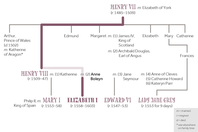 Family tree of Elizabeth I