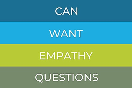 The four pillars of every interview - can, want, empathy, questions.