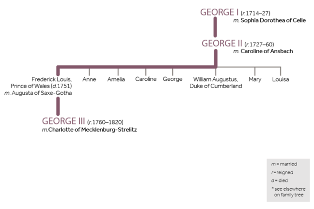 Family tree of George III