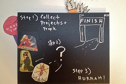 "Chalkboard with 'roadmap': ""Step 1) Collect Projects + People; Step 2) ?; Step 3) HURRAH!"""