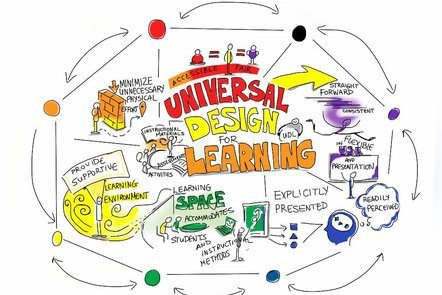 A hand-drawn diagram or mind map. The subject is Universal Design for Learning - these words are surrounded by a variety of related concepts, written in a variety of colours and with some accompanying doodled images.