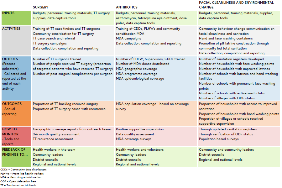Table showing INPUTS, ACTIVITIES, OUTPUTS, OUTCOMES, Tools and reports to use for monitoring & Where to feedback findings to for each of the S, A, F&E components