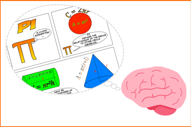 Drawing of a brain thinking about pi