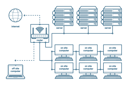 diagram showing a router connected to the internet, three servers, six on site computers and an off site computer.