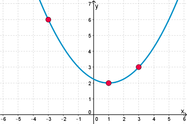 A quadratic function through three points