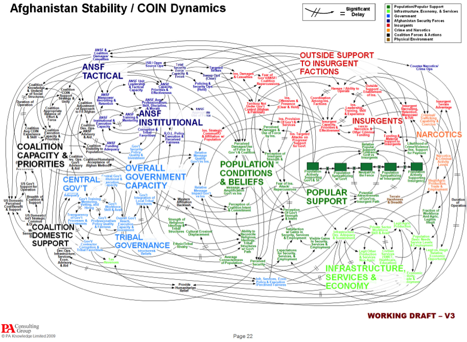 A complicated systems diagrams with many nodes and arrows
