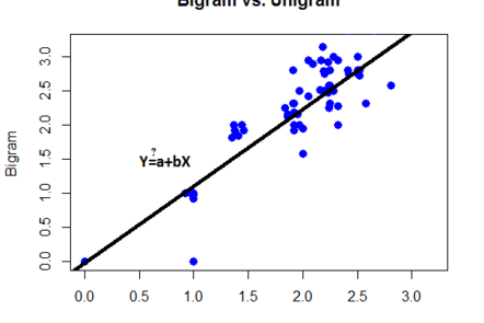 Linear regression focuses to finding a line (hyperplane) that fits the data points best.