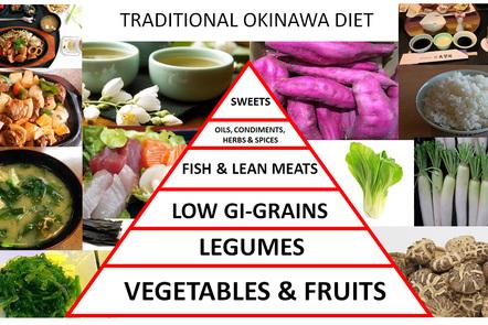 Okinawa Food Pyramid