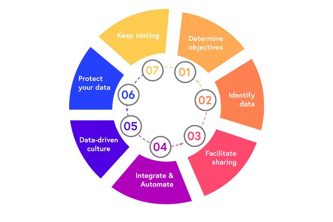 The stages of strategy development: 1. Identify the problem, 2. identify available data, 3. Identify if additional data sources are needed, 4. Statistical analysis, 5. Implementation development, 6. Communicate results 7. Maintenance.