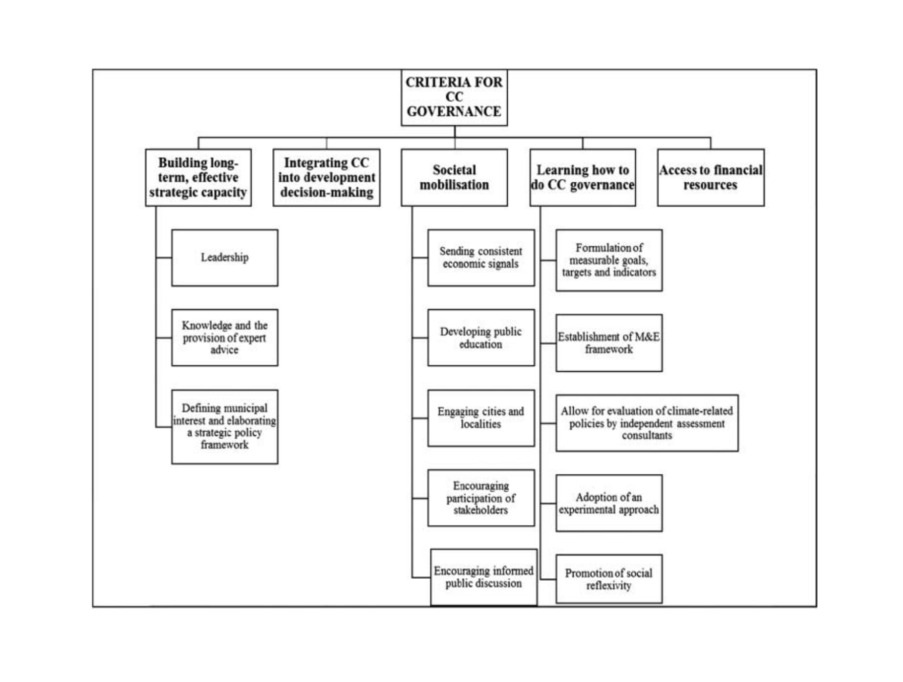 Mind-map describing the Criteria for CC Governance