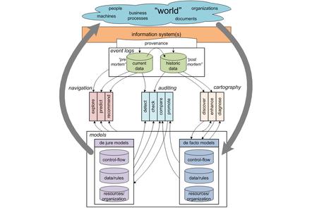 refined process mining framework