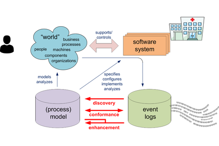 Positioning of process mining.
