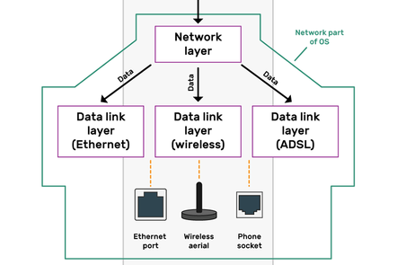 An illustration of the Layered Model of networks