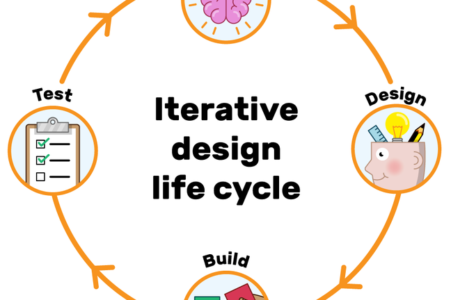 Illustration of the analyse, design, build and test cycle. With images to represent each of the stages around the circle