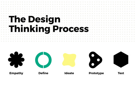 The design thinking process with Define and Ideate Highlighted