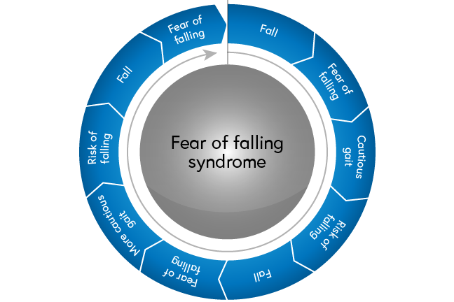 Fear of falling syndrome: a fall leads to a fear of falling which leads to cautious gait increasing the risk of falling (a viscous cycle)