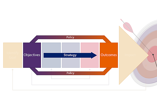 Policy objectives and outcomes, linked together by strategy