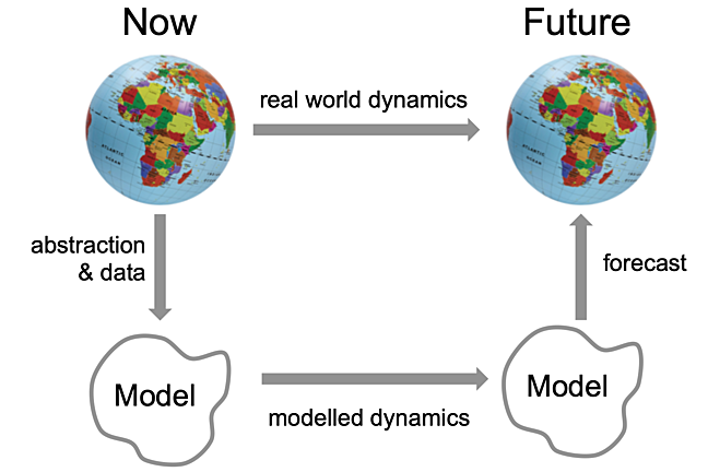 """Globe on left and right. Right-directed arrow between labelled """"real world dynamics"""". Under each globe is shape with """"model"""" inside.  Between an arrow labelled """"modelled dynamics"""". Vertical arrows from globe to shapes. 'abstract and data' and 'forcast'"""