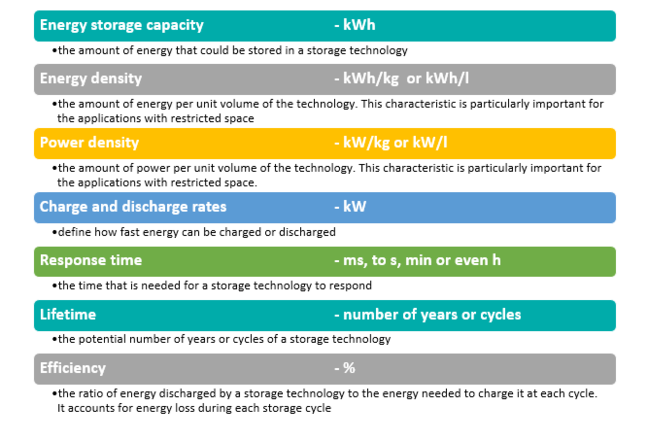 Capacity: Amount of energy that can be stored, Energy/power density: Amount of energy/power per unit volume. Response time: Time needed for response, Lifetime: Number of cycles (or years), Efficiency: Ratio of energy discharged to energy needed for charge