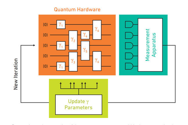The variational quantum eigensolver (VQE) alternates classical and quantum computations.