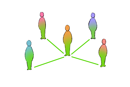 Individuals connected by a common nature, a concept seen in Korean Philosophy.