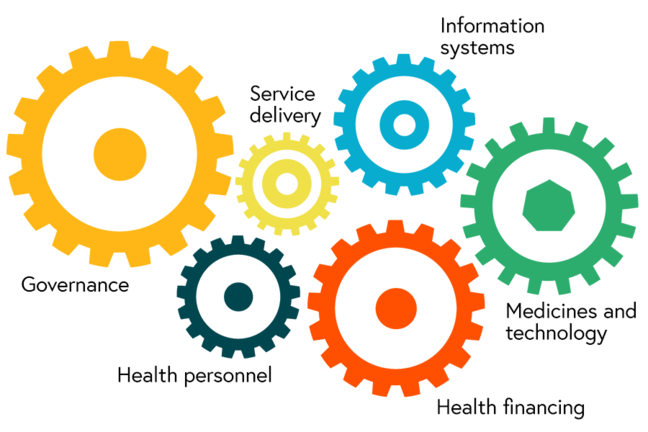 The six health system blocks: Governance, health financing, health personnel, medicines & technology, information systems, service delivery