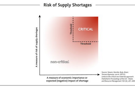 Schematic scatter graph showing 'a measure of economic importance or expected negative impact of shortage' vs 'a measure of risk of supply shortages'. The top right area is marked as 'critical' where both factors are high.