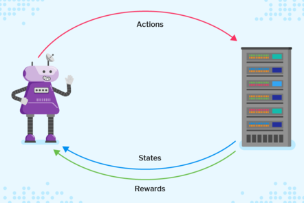 An agent interacts with its environment by taking action; in turn, the environment provides states and rewards.