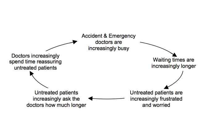 Diagram of patients getting increasingly frustrated waiting treatment in a hospital.