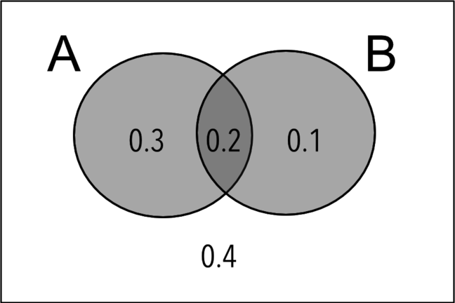 Probability Sets And Venn Diagrams Teaching Probability
