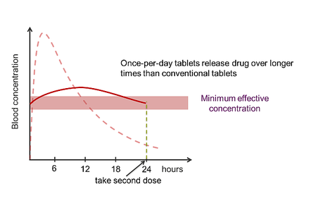 A graph showing the slow release of gliclazide from a once per day tablet